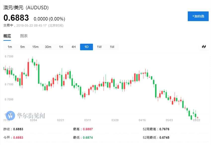 近期汇市最受欢迎的交易:空澳元,多日元
