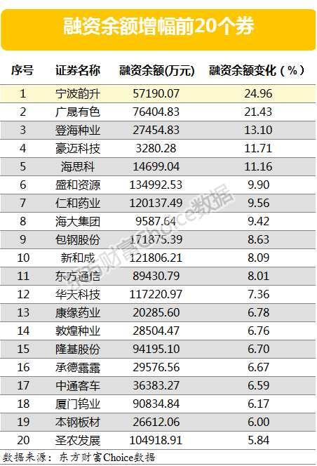 两融余额增加13.94亿元 宁波韵升、广晟有色增幅超20%(附表)