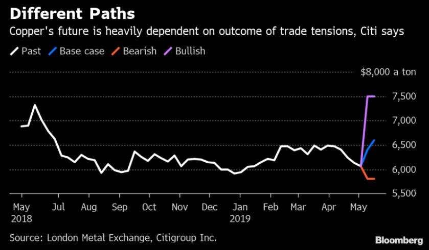 贸易争端或导致大宗商品极端走势
