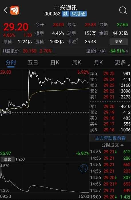 5G商用10月开始?看看哪些股票最受益