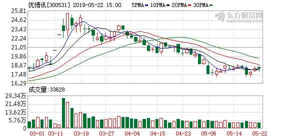 优博讯股东中洲创投合计减持280万股 套现约5233万元