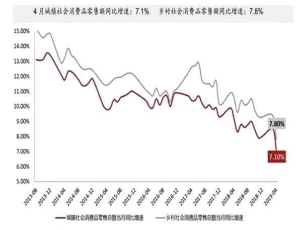 中泰證券李迅雷:消費增速滑坡 為何仍看好大消費