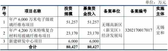 宏和科技2016凈利兩數據差4400萬 王永慶長子入美籍