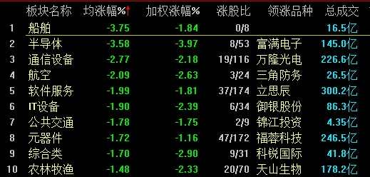 A股震蕩滬指收漲0.02% 大金融板塊漲幅居前