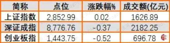 沪深周线五连阴 两市成交不足4000亿