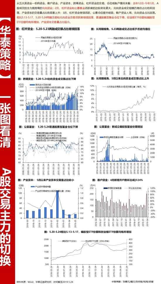 華泰策略:一圖看清主力邊際變化 股票型基金倉位下降