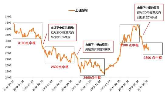 天风策略:市场中枢会继续大幅下台阶吗?