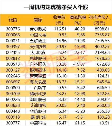 龙虎榜揭秘:机构净买入17股 4股业绩传捷报