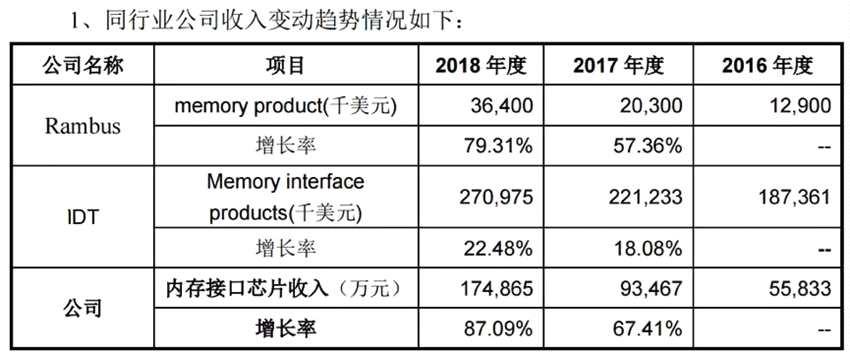 澜起科技回复二轮问询:核心产品价格下滑 高增长是否可持续?