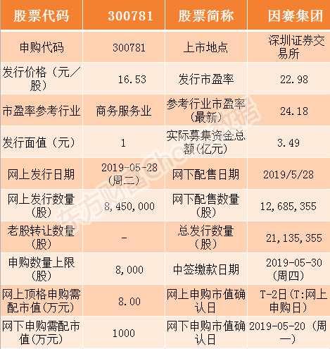 因赛集团5月28日申购指南 顶格申购需配市值8万