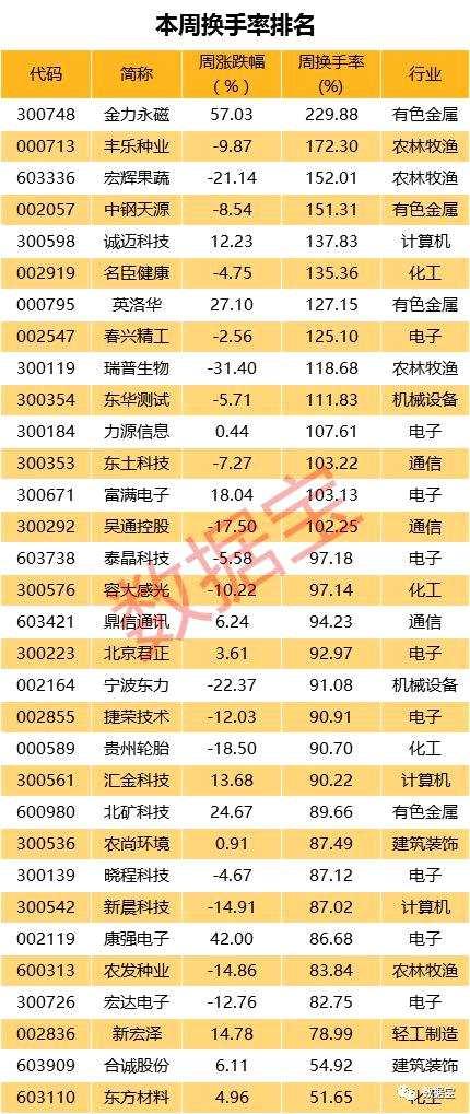 强势股揭秘:109股换手率超50% 13只筹码全换手(名单)