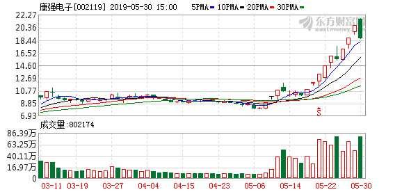 康强电子10天8涨停 泽熙持股市值斩获约3.5亿元
