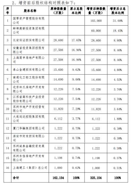 长安义务保险增资16.3亿补血解压,国厚资产、蚌埠高投拟战略入局