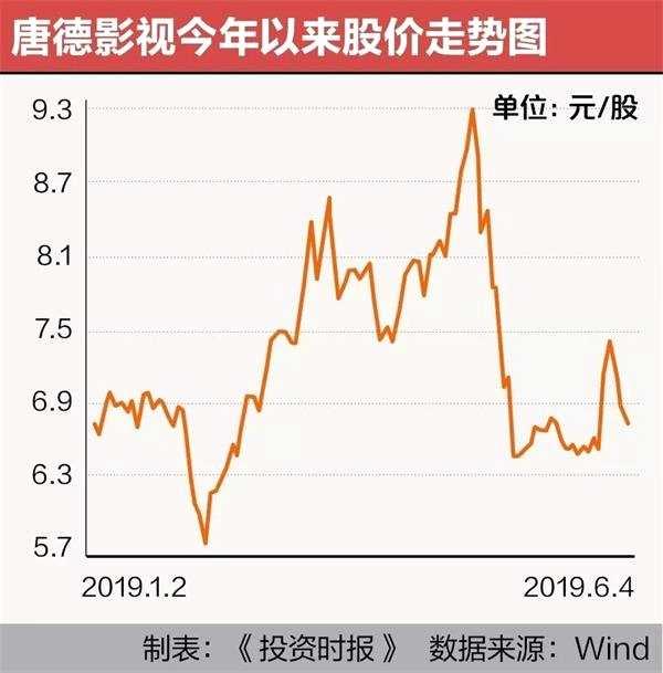 范冰冰唐德影视分道扬镳 《巴清传》坏账近5亿利空没了股价仍跌