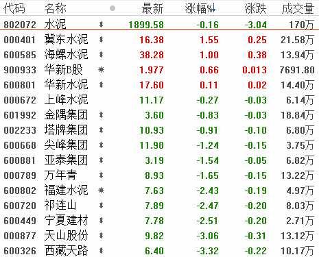 """6月6日板块复盘:水泥行业或许率旺季不淡 电力板块具有""""洼地""""特点(附图表)"""