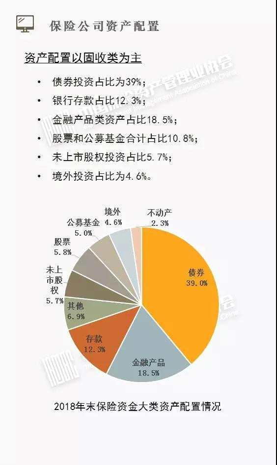 15万亿险资投资细节亮相!债券占39% 股票和公募基金共占比超一成
