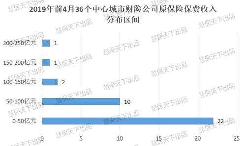 上海财险发达,北京寿险发达