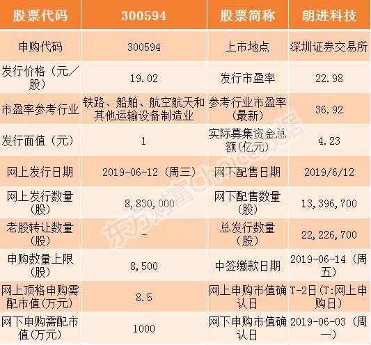 朗进科技6月12日申购指南 顶格申购需配市值8.5万