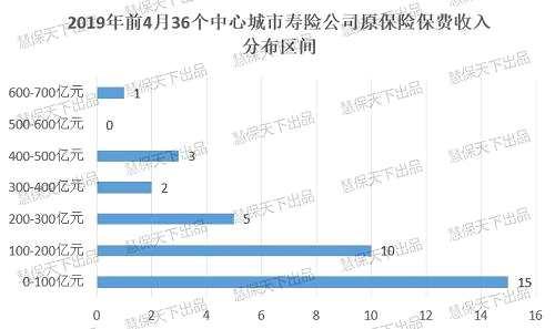寿险保费,北京一骑绝尘,郑州反超杭州