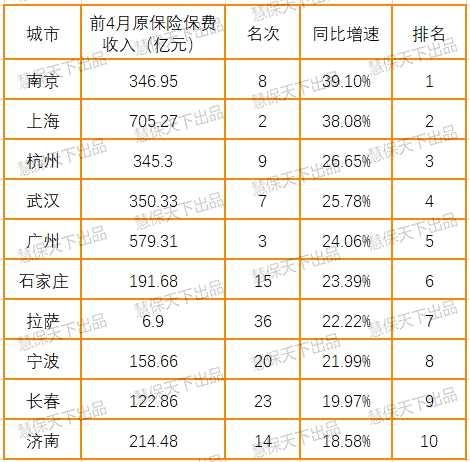 36个中心城市保费大排名:合计贡献43%保费,北上广深稳居一线