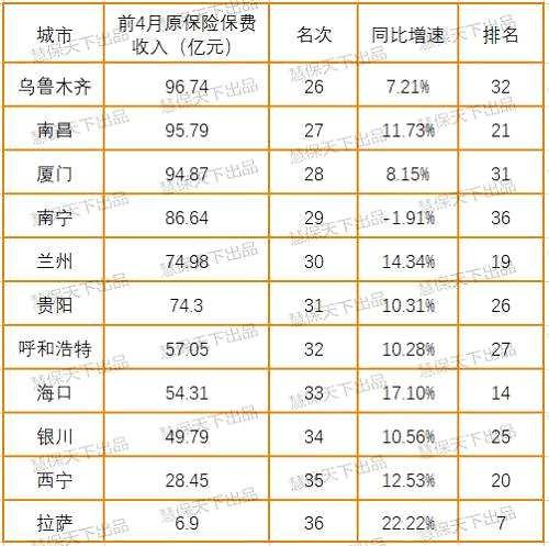 南京上海杭州等经济发达城市增长动力十足