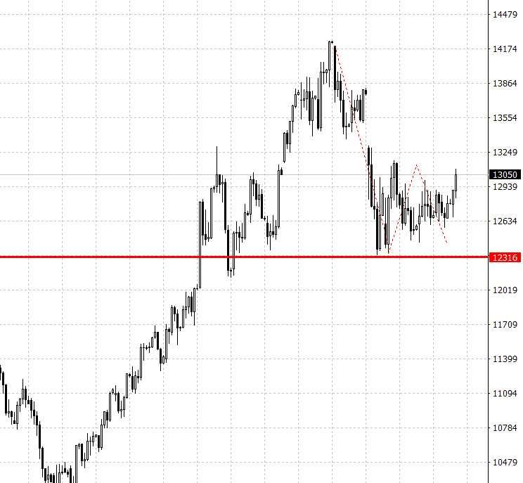 嘉盛全体:直击A50 – 资金北上,A股向上?