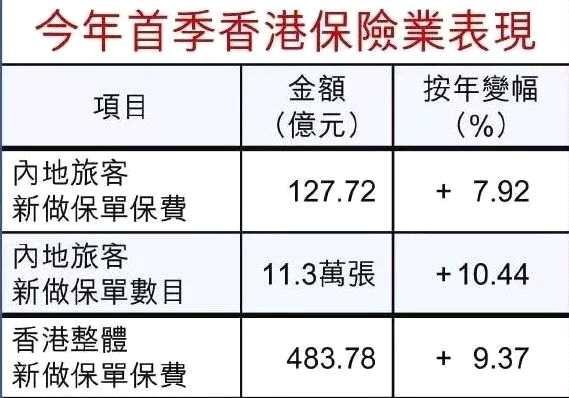 128亿,升8.5%!2019一季度边疆客户追捧喷喷鼻港保险热忱不减!