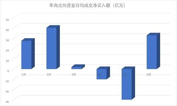 北向资金5天净买入逾160亿元 32只个股获大比例增持