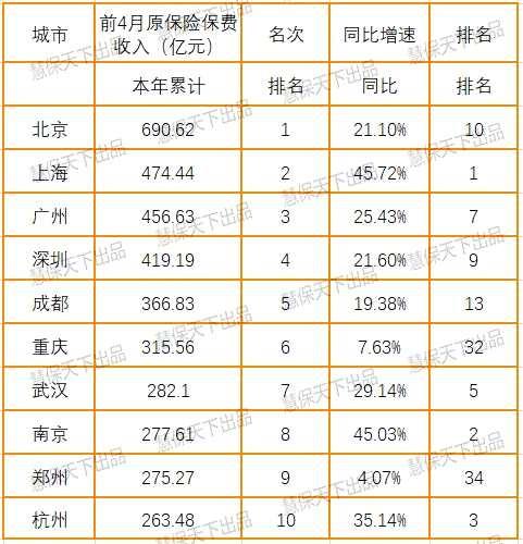 """寿险""""强者愈强"""",上海南京杭州增速居首,南宁全线负增长"""