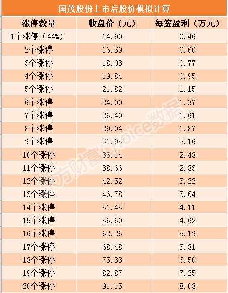 国茂股分6月14日上市 刊行价钱10.35元