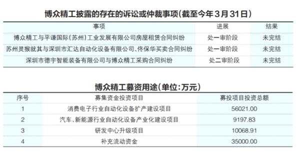 博众精工闯关IPO 询问函牵出募投项目用地涉诉疑云