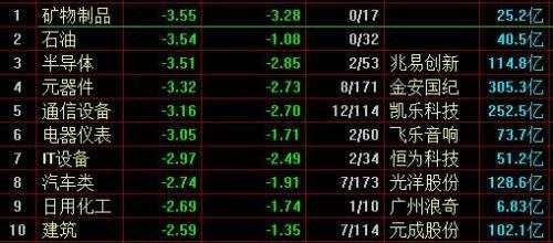 两市弱势调整:沪指跌0.99%,黄金概念股活跃