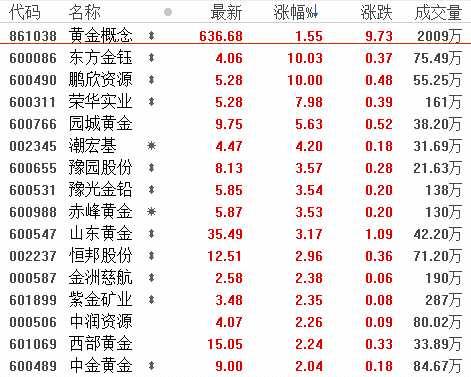 6月14日板块复盘:震荡市下零售防御性凸显 黄金珠宝板块的投资机会来了?(附图表)
