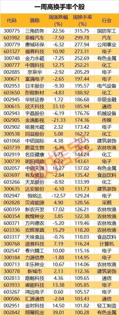 最新活躍股出爐,42股籌碼換了個遍,機構說這幾股今年凈利潤高增長