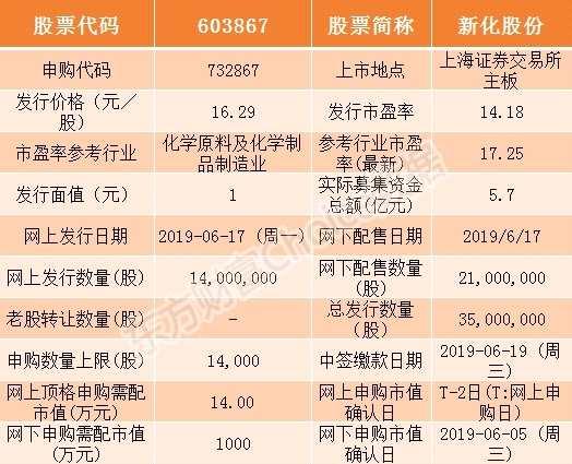 新化股分6月17日申购指南 顶格申购需配市值14万