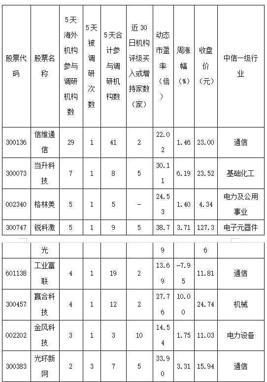 """""""入富""""百億元增量""""活水""""將入場 海外機構5天密集調研17家公司"""