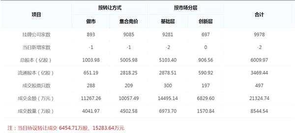 中國資本市場迎來了一個全新版塊 是否會對新三板帶來沖擊?