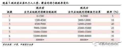 张晓娇 朱启兵:透视中国式消费 减税下的消费