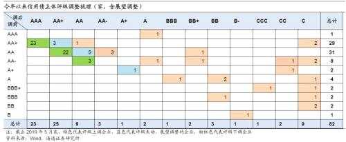 姜超 朱征星 杜佳 :信用分化依旧—19年信用债中期策略报告