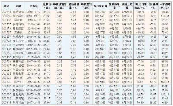 A股迎年报分红实施季 23公司抢权填权预期值得关注