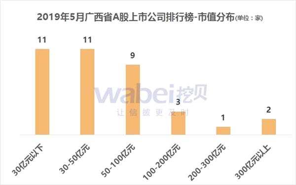 報告:2019年5月廣西省A股上市公司市值排行榜