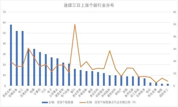 548家公司股價三連漲 45只個股獲主力資金增持逾5000萬元