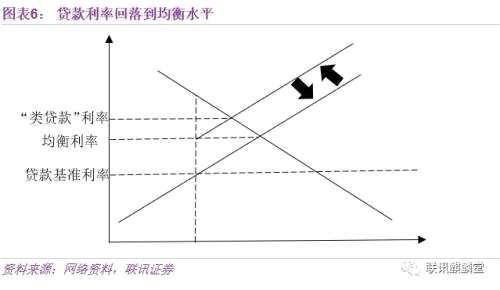 李奇霖:利率并轨专题