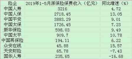 上市险企前5月保费延续增长 国华人寿天安财险拖后腿
