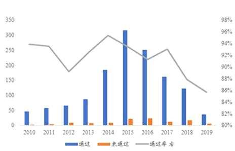 長盛基金:重大資產重組新規利好中小成長公司和券商