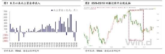 海通策略:这波上涨只是反抽 市场仍处牛市2浪调整中