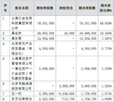 """新三板医药企业掀起了""""转板""""潮 多家新药研发公司未实现盈利"""