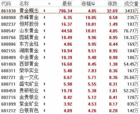 6月25日板塊復盤:寬松貨幣政策周期有望開啟貴金屬價格上漲行情(附圖表)