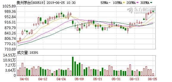 貴州茅臺股價逼近千元 918只基金年內浮盈188億元