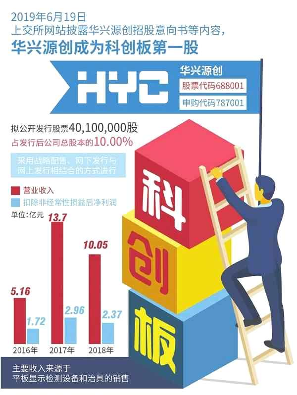 誰會是科創板新股收益率之王?創業板、中小板首批打新有啟示